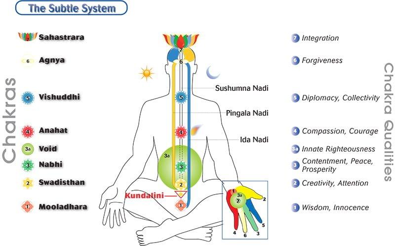 What Is Sahaja Yoga Sahaja Yoga Meditation